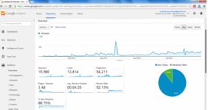 Google Analytics za period mart - jul 2014. - Recepti i kuvar online