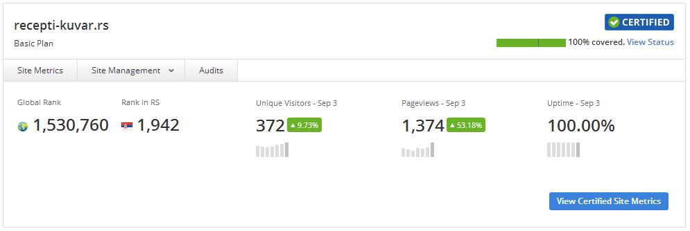 Alexa certified metrics