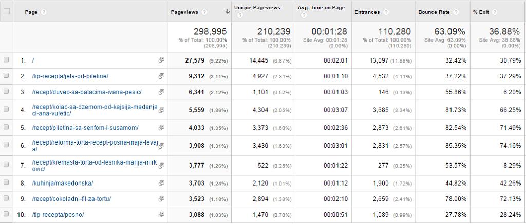 recepti-i-kuvar-naj-brojevi-u-2014-godini-05